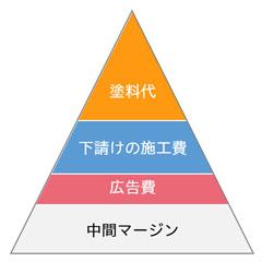 菅野建装_施工費用割合イメージ